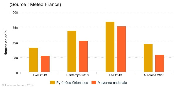 pyrenees-orientales-ensoleillement