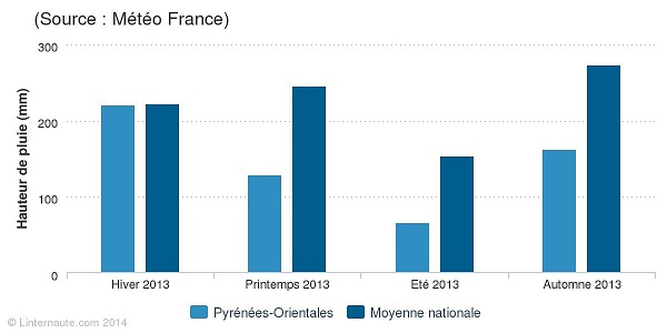 pyrenees-orientales-precipitations
