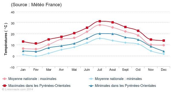 pyrenees-orientales-temperatures